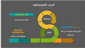 دورة بعنوان: (الإنفوجرافيك)