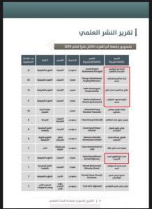 Department of Chemistry Wins First Place and Congratulates Top Research Publishers in the Year 2019 A.C.