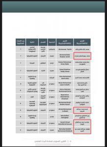 قسم الكيمياء يحصد المركز الأول ويهنئ الباحثين الأعلى نشراً عام ٢٠١٩م