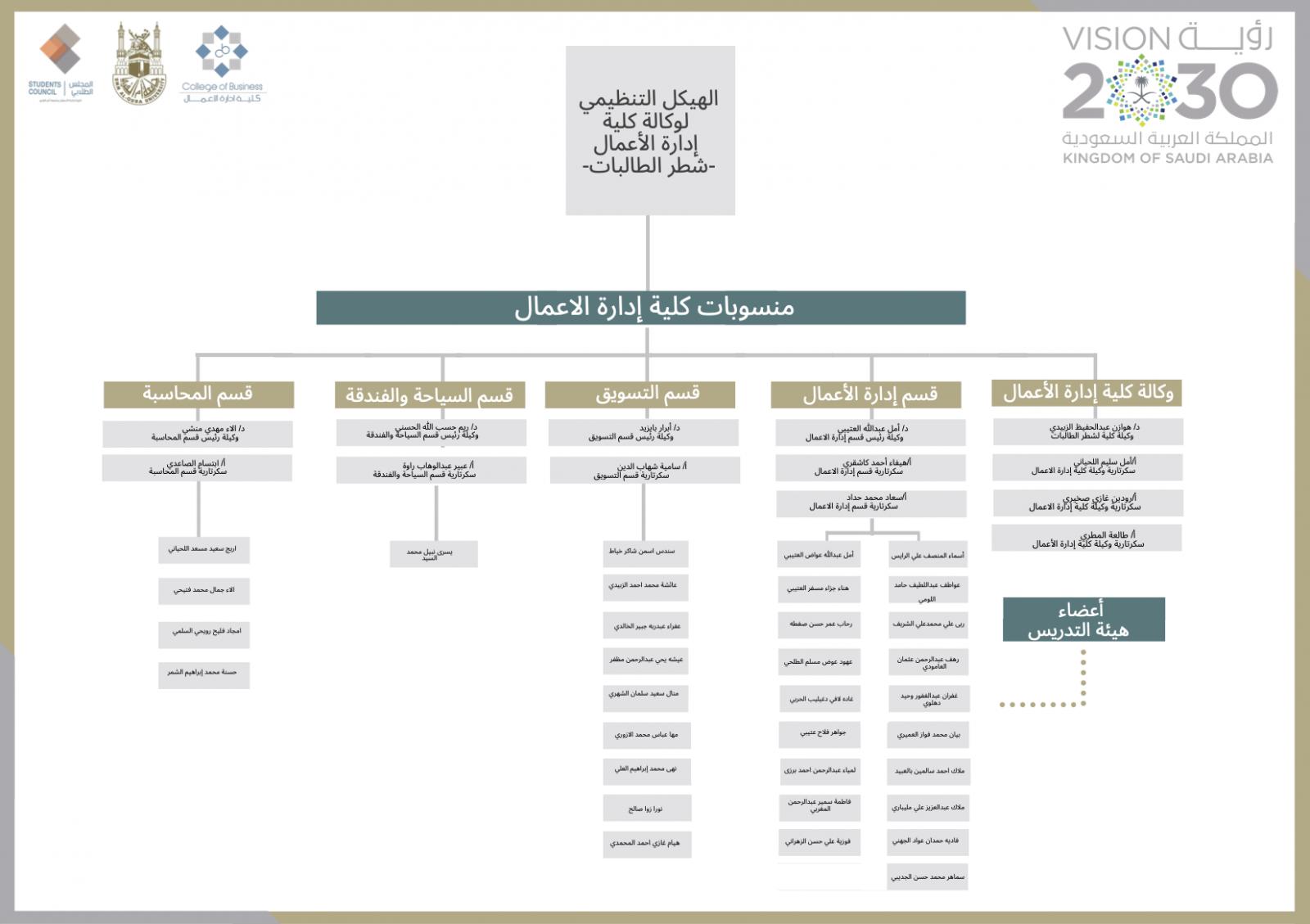 الهيكل التنظيمي لوكالة كلية إدارة الأعمال شطر الطالبات