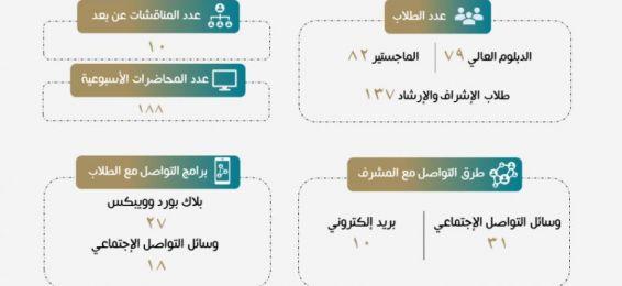 إحصاءات مركز الدراسات الإسلامية منذ تعليق الدراسة