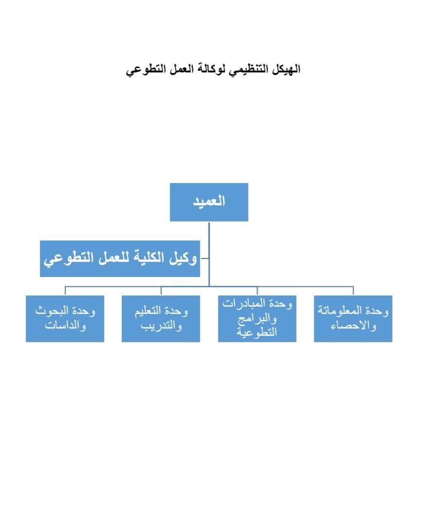 الهيكل التنظيمي لوكالة العمل التطوعي