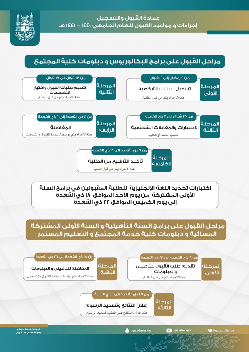عمادة القبول والتسجيل ت علن عن إجراءات ومواعيد القبول للعام