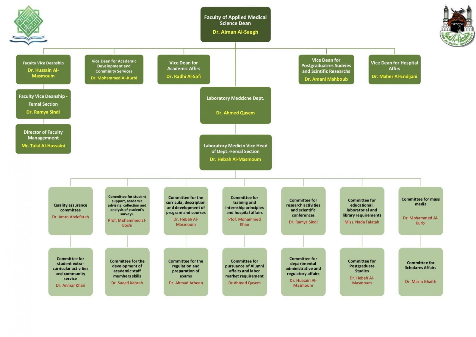 الهيكل التنظيمي لطب المختبرات