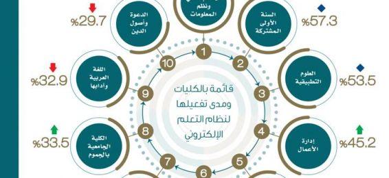مسابقة جامعة أم القرى للتعلم الإلكتروني فرع (التميز في استخدام أنظمة التعلم الإلكتروني)