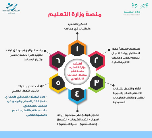 Announcement About The E Training Platform Of The Ministry Of Education Deanship Of E Learning And Distance Education University Vice Presidency For Educational Affairs Umm Al Qura University