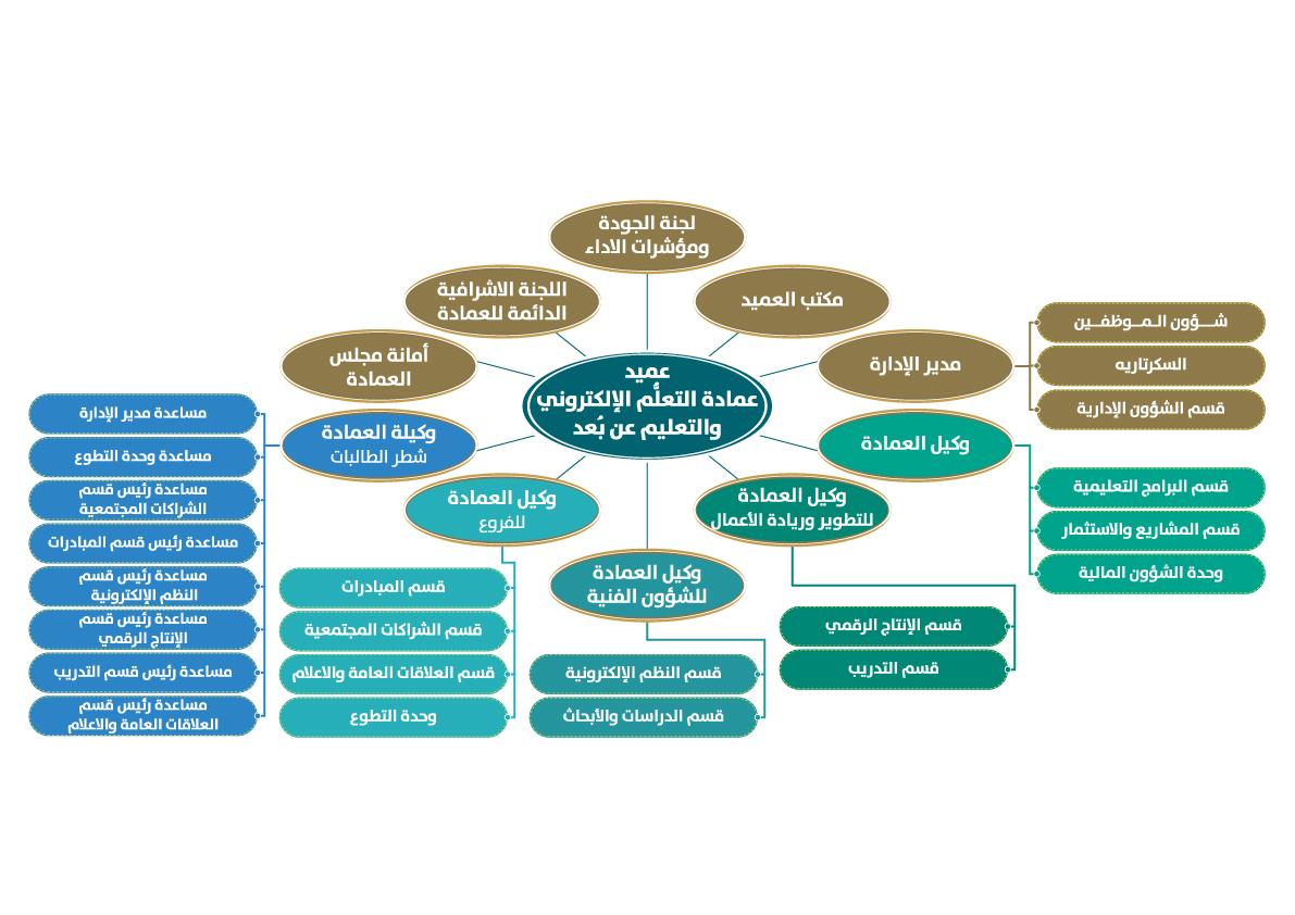 الهيكل التنظيمي للعمادة