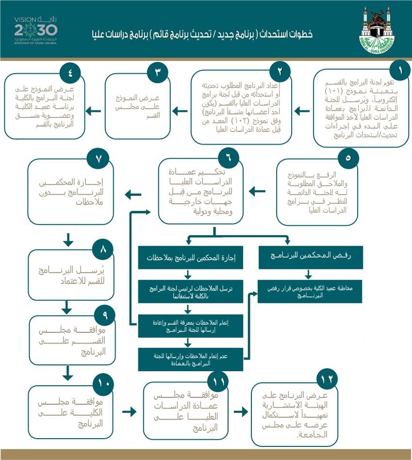 خطوات ومراجع نماذج استحداث تحديث برامج الدراسات العليا عمادة الدراسات العليا وكالة الجامعة للدراسات العليا والبحث العلمي جامعة أم القرى