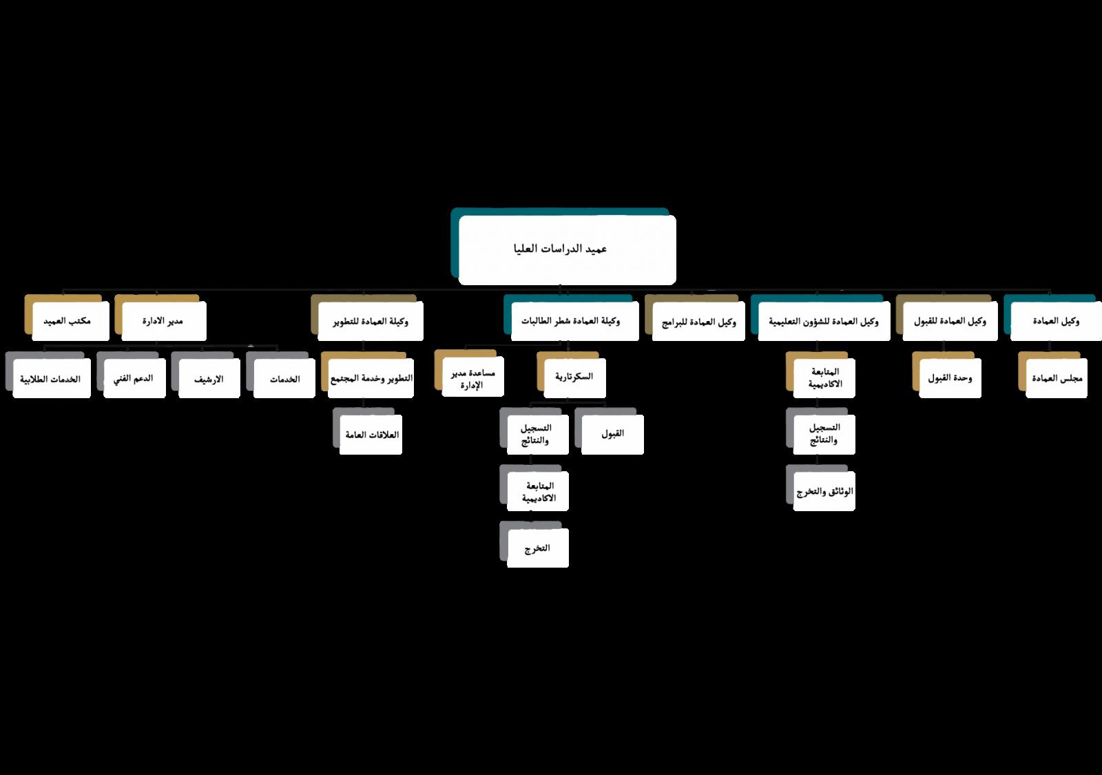 الهيكل التنظيمي لعمادة الدراسات العليا