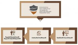 مركز سيف أول مركز في منطقة مكة المكرمة لدعم السلامة وإدارة المخاطر والأزمات