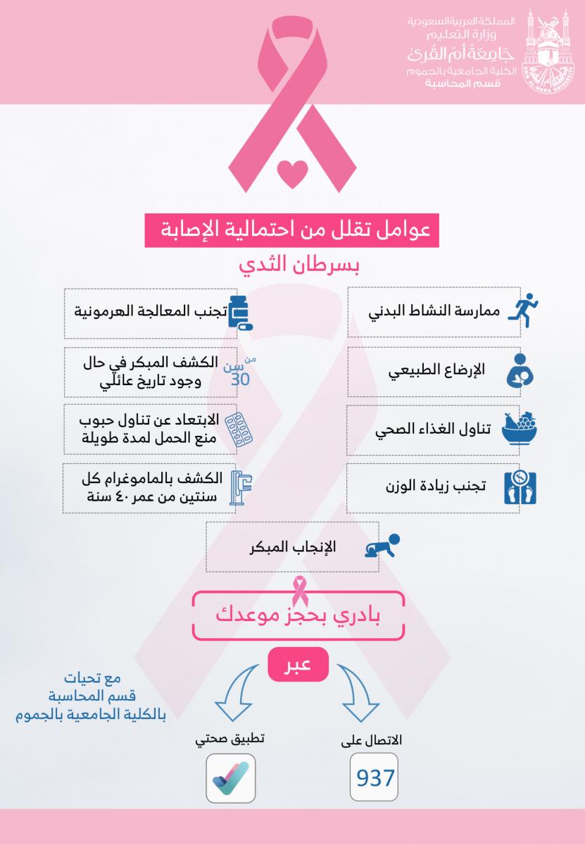 أكتوبر/ شهر التوعية بسرطان الثدي