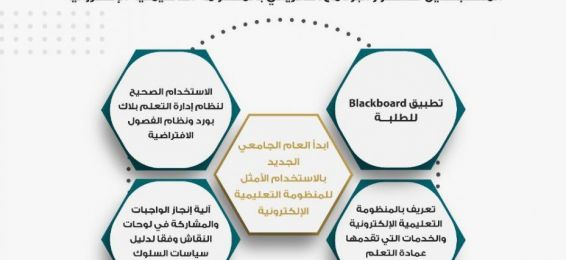 البرنامج التعريفي بالمنظومة التعليمية الإلكترونية للطلبة المستجدين للعام الجامعي 1443هـ
