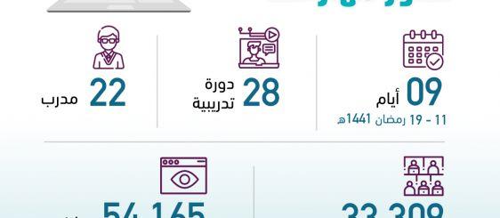 أكثر من 33 ألف مستفيد من دورات جامعة أم القرى التطويرية عن بُعد