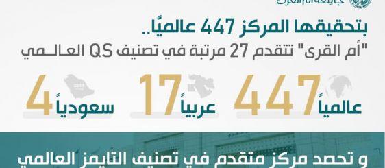 بتحقيقها المركز 447 عالميًّا.. (أم القرى) تتقدم 27 مرتبة في تصنيف QS البريطاني