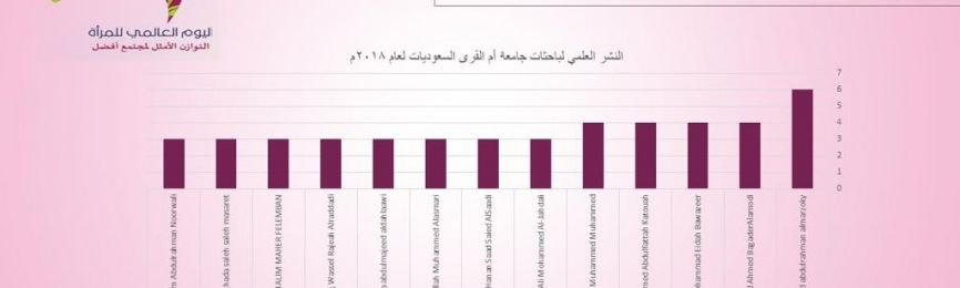 Dr. Safa Abu Hussain Tops the List of Research Productivity Statistics for Saudi Female Researchers at Umm Al-Qura University