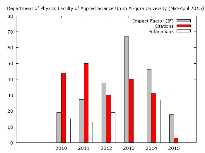 النشر العلمى بين عامى 2010-2015