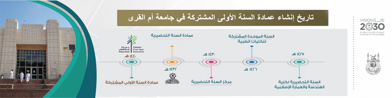 Date of the Establishment of the UQU Joint First Year Deanship