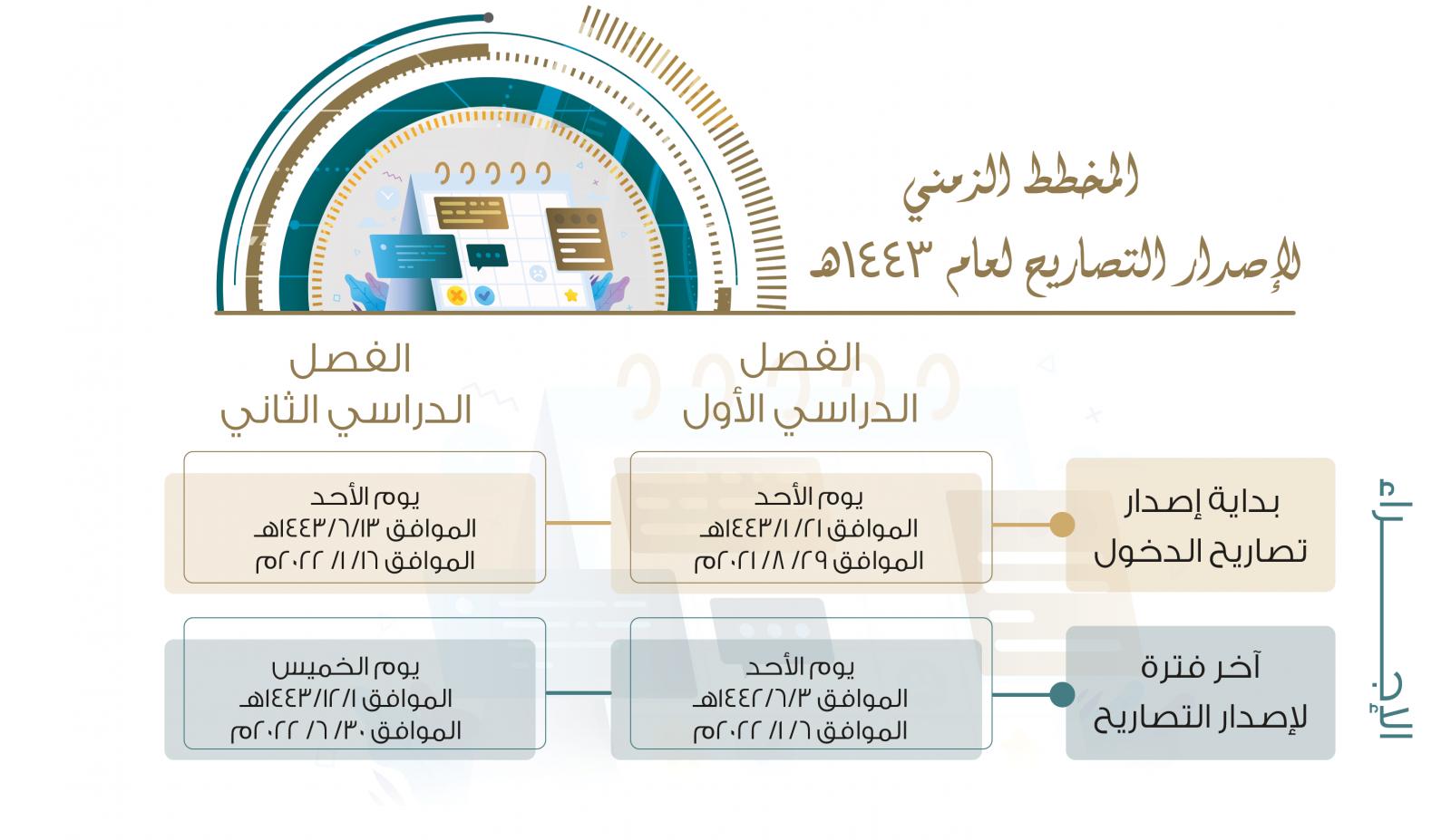 المخطط الزمني لإصدار التصاريح