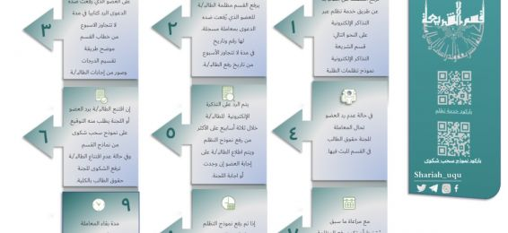 Mechanism for Submitting the Student Grievance Remotely in the Shari`ah Department