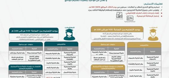Date of Handing out the Graduation Documents for the First Semester (1441 A.H.)